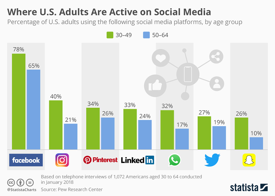 Boomers and Social Media – Practices & Precautions